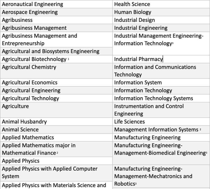 DOST-JLSS-Undergraduate-Covered-Programs-001