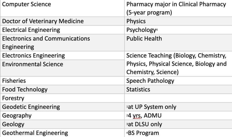 DOST-JLSS-Undergraduate-Covered-Programs-003