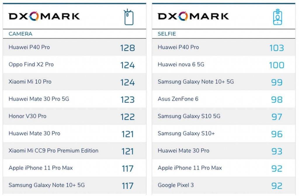 Huawei-P40-Pro-best-camera-review-dxomark-Noypigeeks-5152