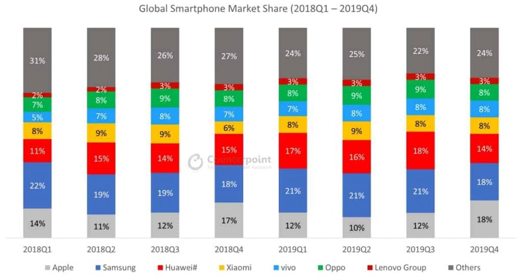 Global-smartphone-market-share-May-2020