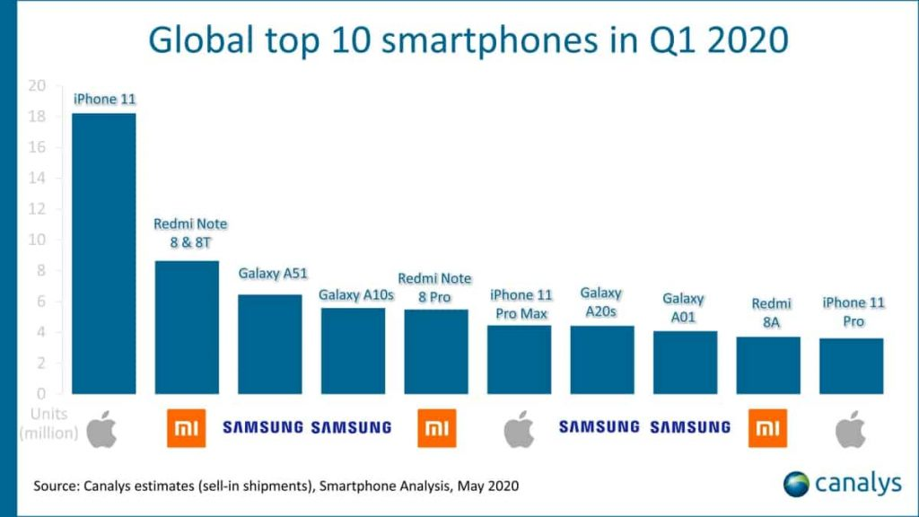 Global-top-10-smartphones-Canalys