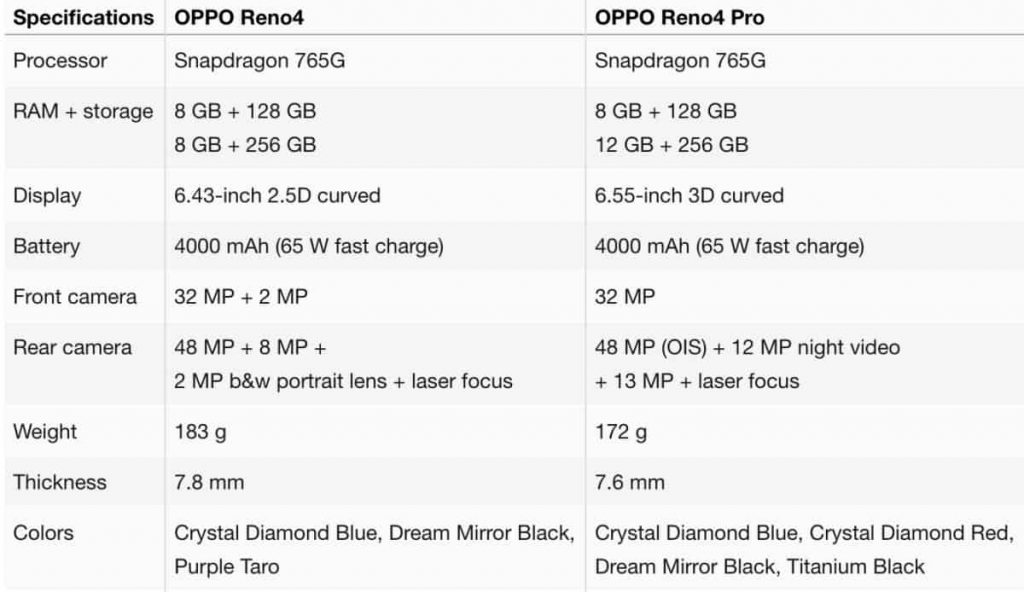 Reno4-Reno-4-Pro-leaked-specs