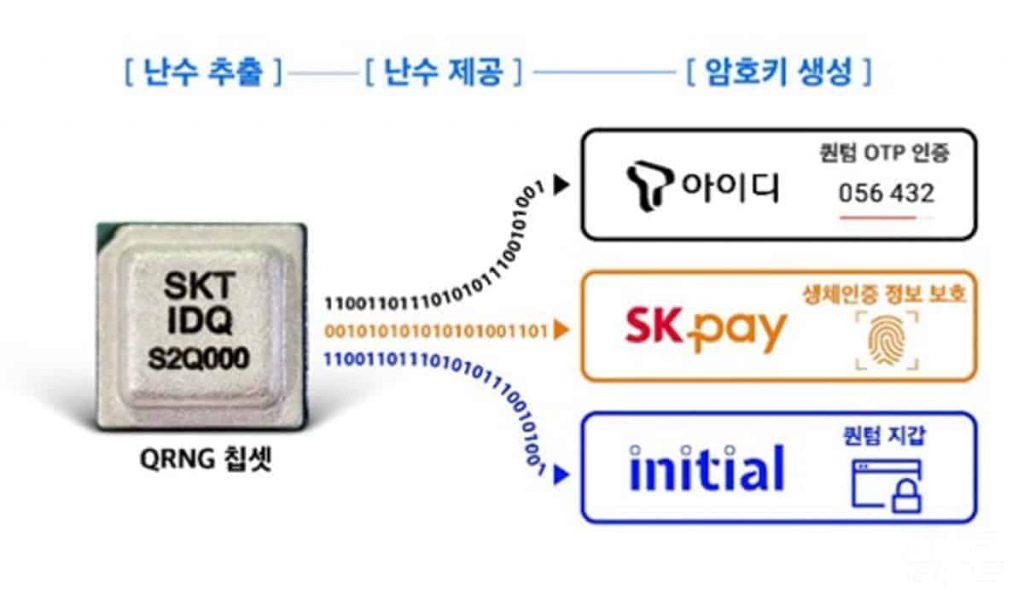 Samsung Galaxy A Quantum QRNG SKT IDQ S2Q000