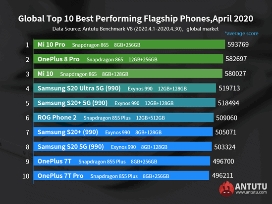 antutu-best-performing-flagship-smartphones-list-april-2020-NoypiGeeks-5023