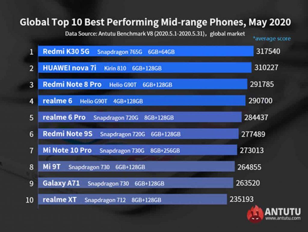 AnTuTu-best-performing-midrange-phones-may-2020-NoypiGeeks