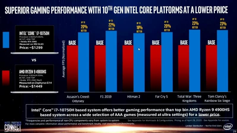 Intel-10th-gen-misleading-marketing