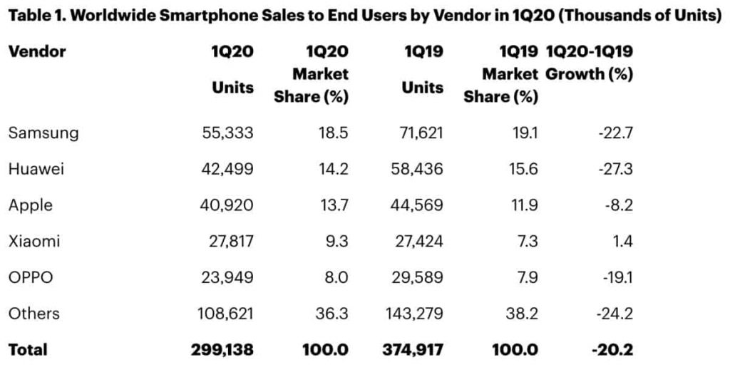 Smartphones-sales-down-worldwide-q1-2020