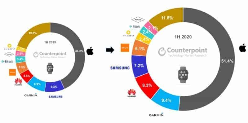 Global-smartwatch-market-h1-2020
