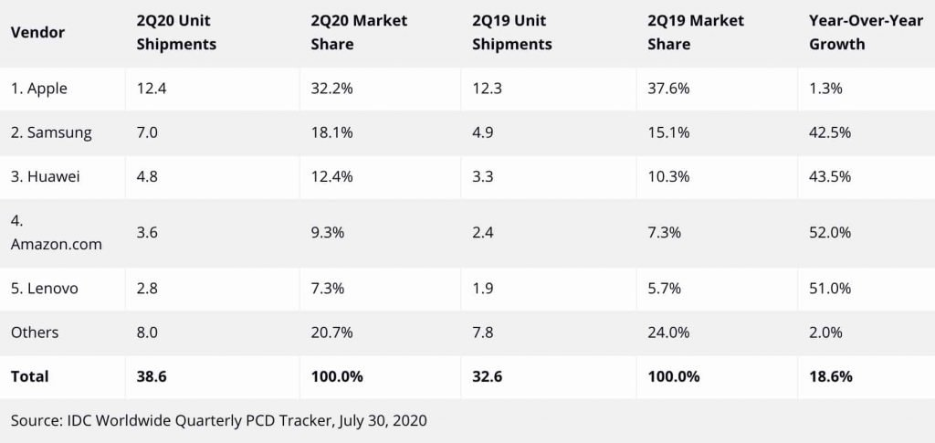 Global-tablet-shipments-Q2-2020