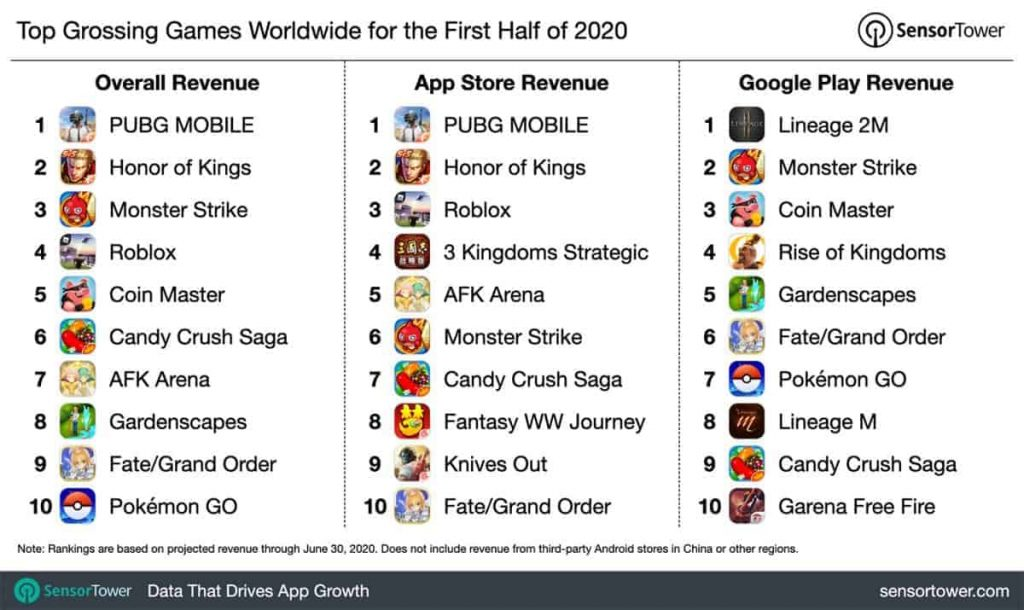 Top-apps-games-h1-2020