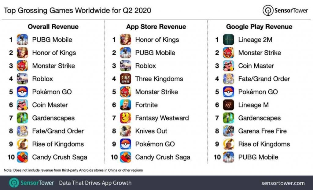 Top-grossing-mobile-games-Q2-2020