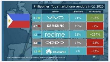 Vivo-Philippines-smartphone-market-share-Q2-2020