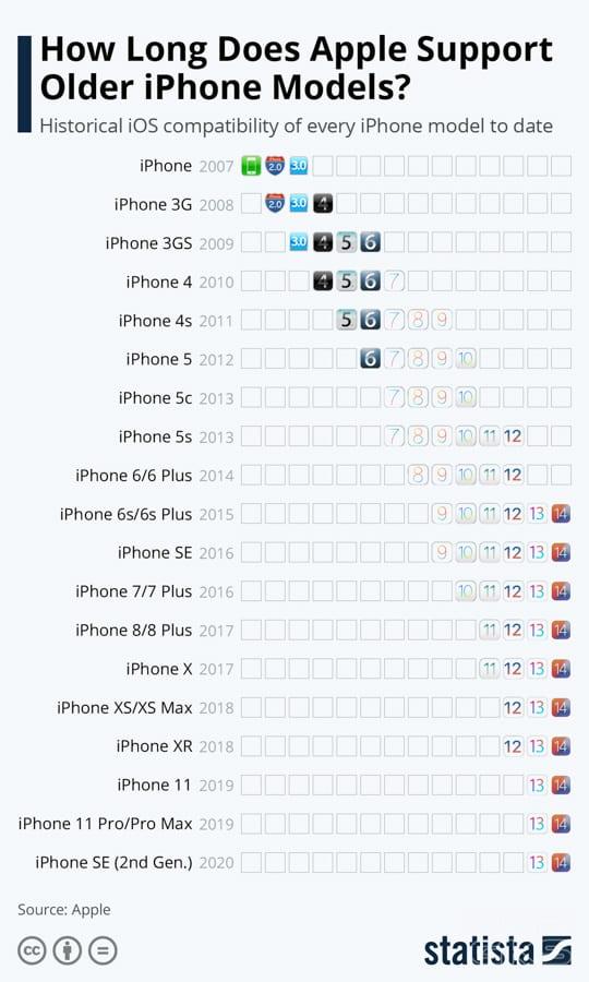 how-long-iphones-get-support-ios-updates-NoypiGeeks-5215