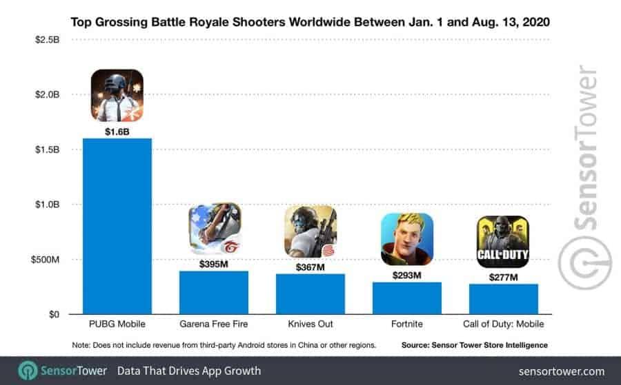 Battle-royale-games-revenue-2020