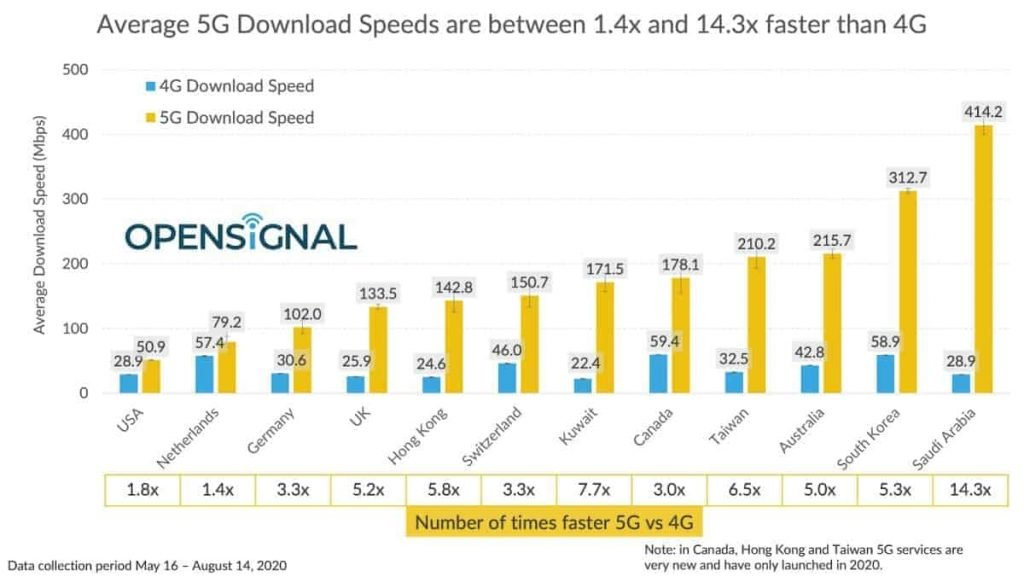 Countries-fastest-5G-download-speed-world