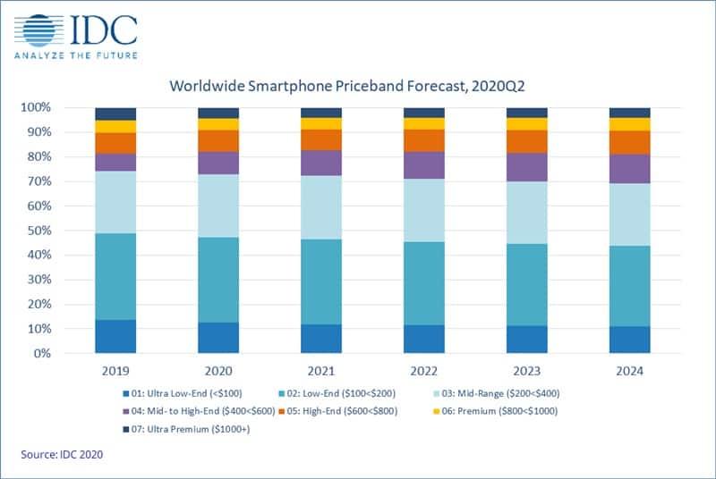 IDC-Smartphone-Forecast-2020