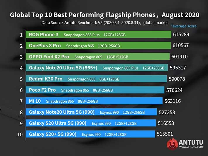 antutu-list-best-performing-flagship-phones-august-2020-noypigeeks