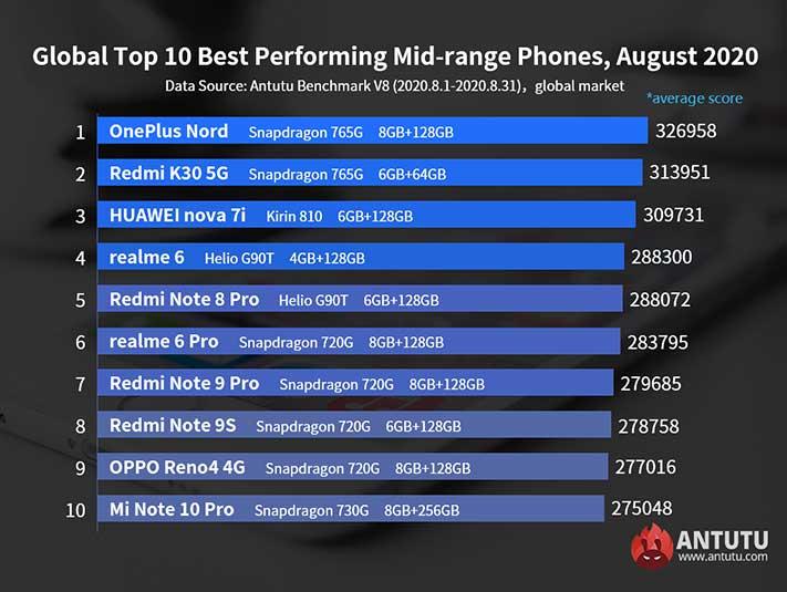 antutu-list-best-performing-midrange-phones-august-2020-noypigeeks