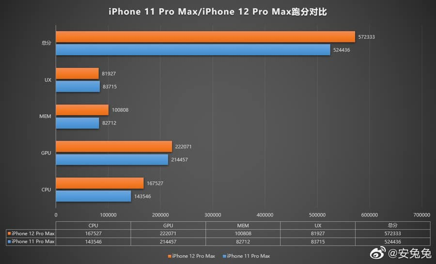 iphone-12-a14-bionic-chip-antutu-benchmark-slower-snapdragon-865-5210