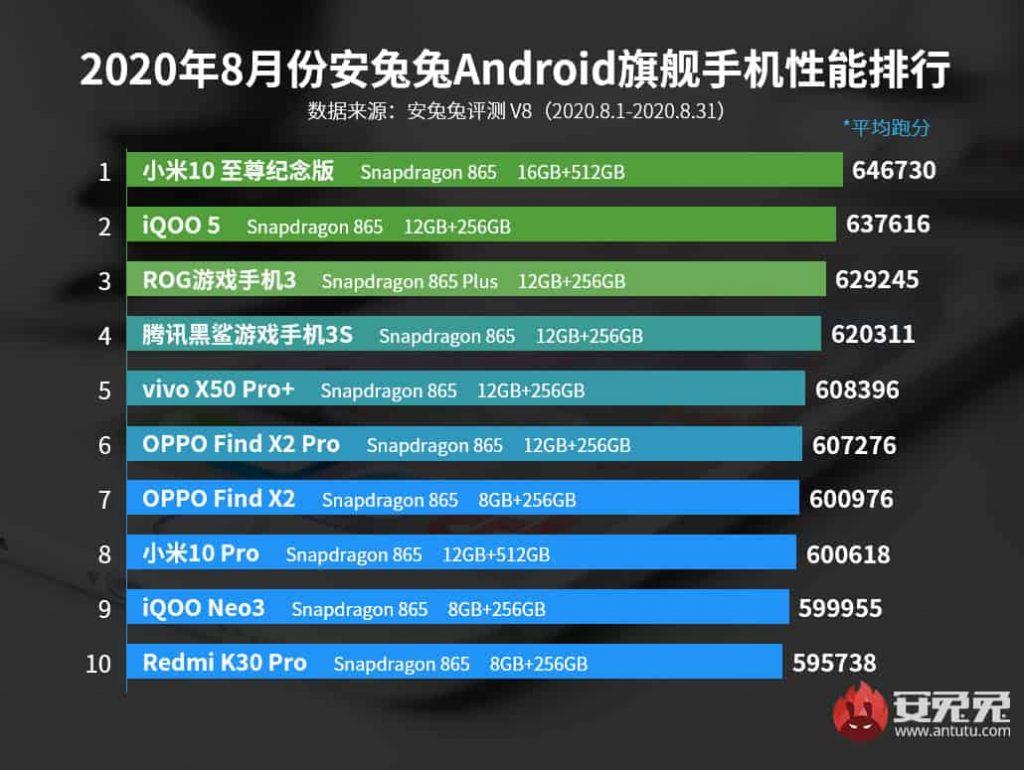 xiaomi-mi-10-ultra-antutu-best-performing-smartphone-list-august-2020