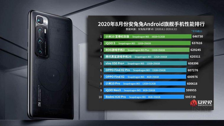 xiaomi-mi-10-ultra-antutu-best-performing-smartphone-list-august-2020-NoypiGeeks
