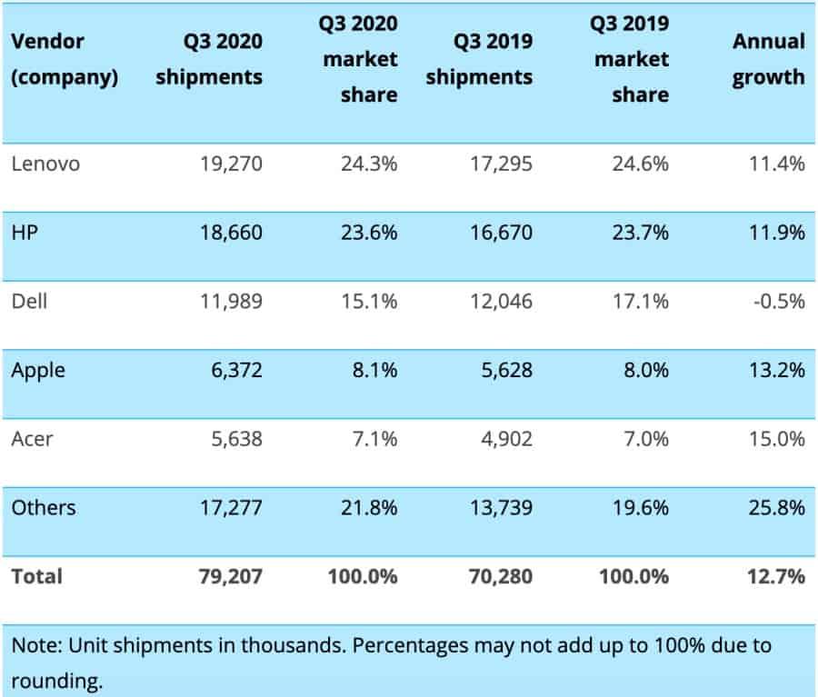 PC-laptop-shipments-Q3-2020
