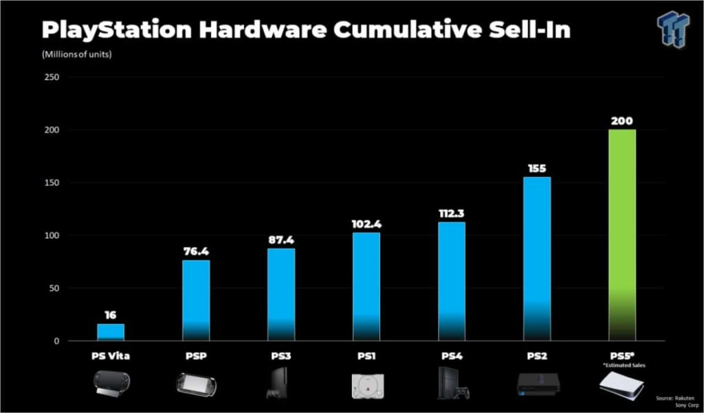 PlayStation-sales