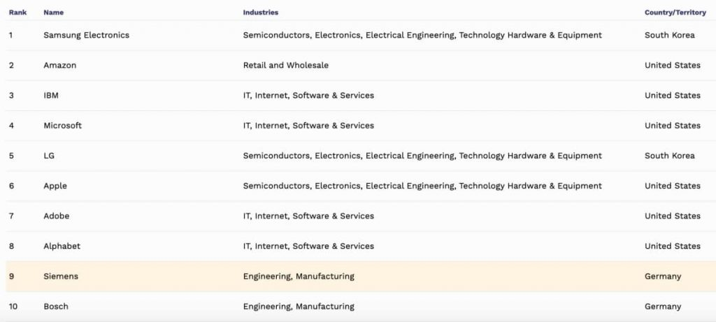 World-best-employers-2020