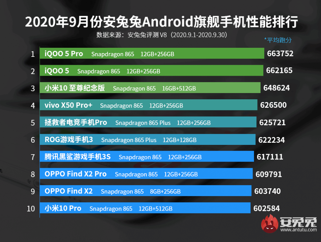 antutu-best-performing-flagship-phones-september-2020