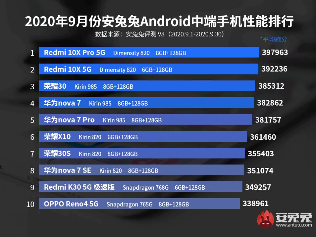 antutu-best-performing-midrange-phones-september-2020