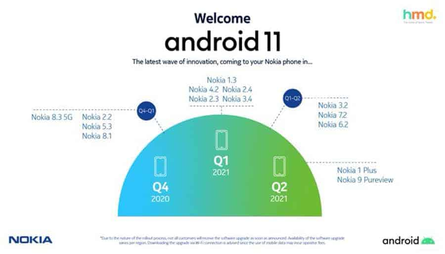 nokia-android-11-supported-devices-update-schedule-NOYPIGEEKS-5412