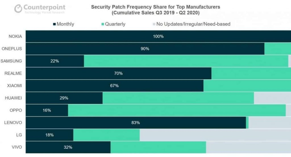 Nokia-Security-Patch-Frequency