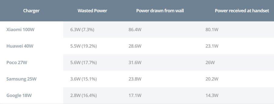 Xiaomi-120W-80W-charger