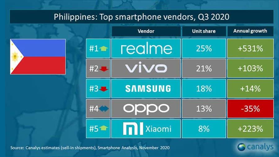 realme-leaped-top-smartphone-vendor-ph-noypigeeks-5642