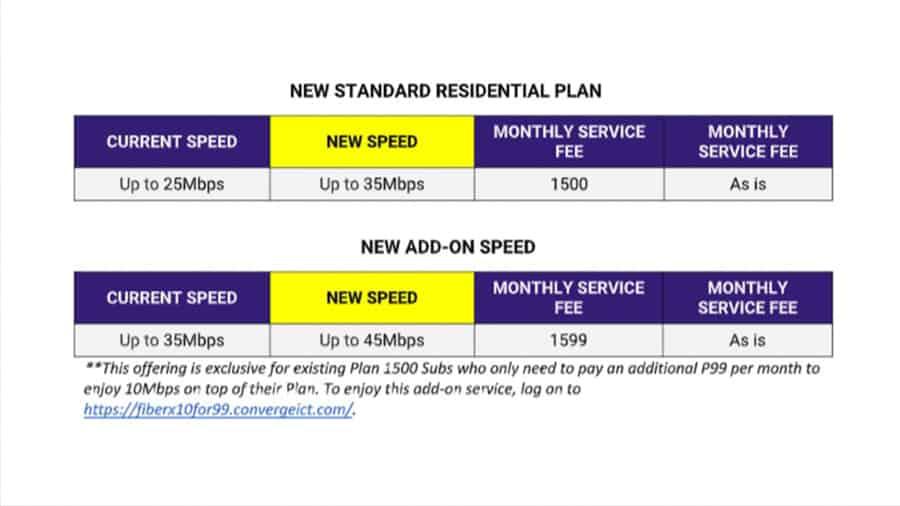 converge-ict-1500-plan-10mbps-speed-bump-noypigeeks-5136