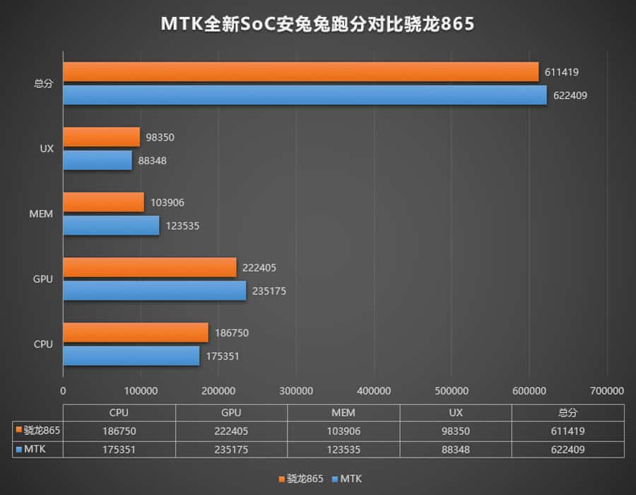 mediatek-mt6893-outperforms-snapdragon-865-antutu-noypigeeks-5147