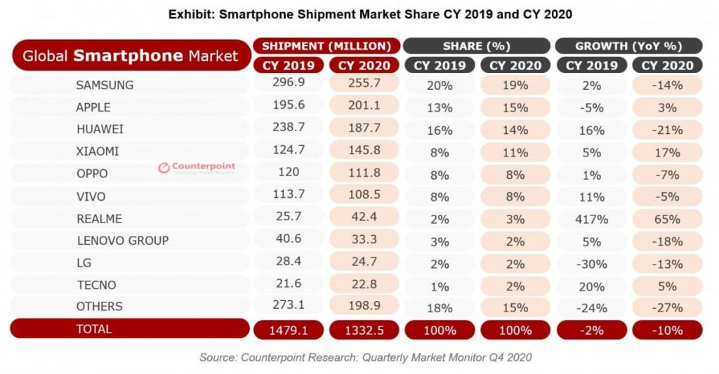 Counterpoint-Q4-2020-Apple-Realme