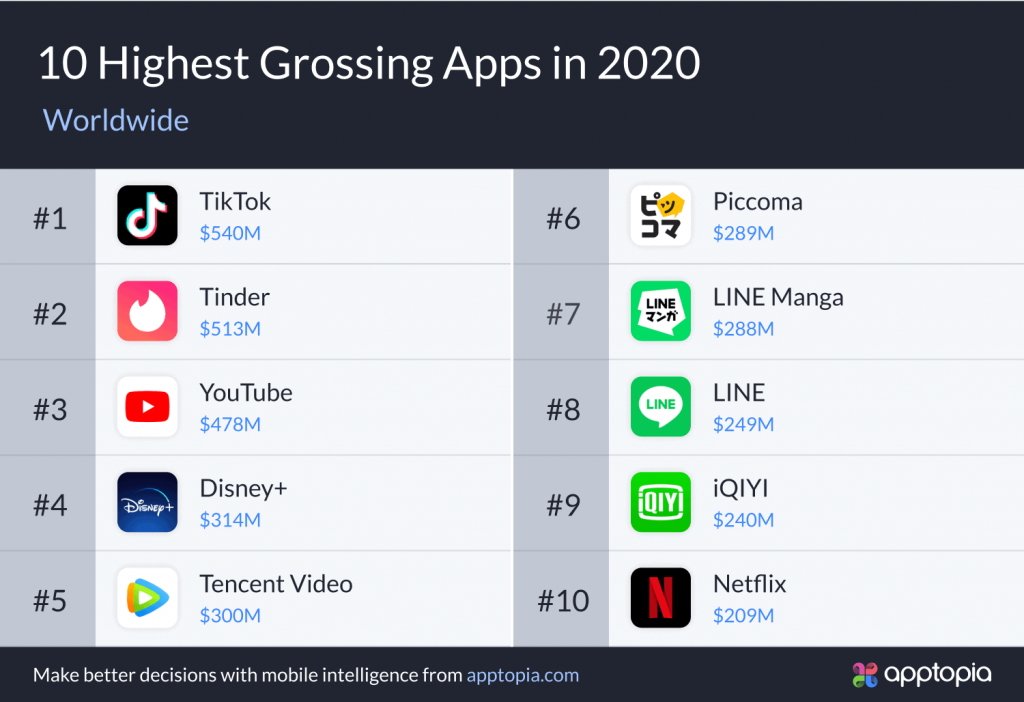Highest-grossing-games-2020