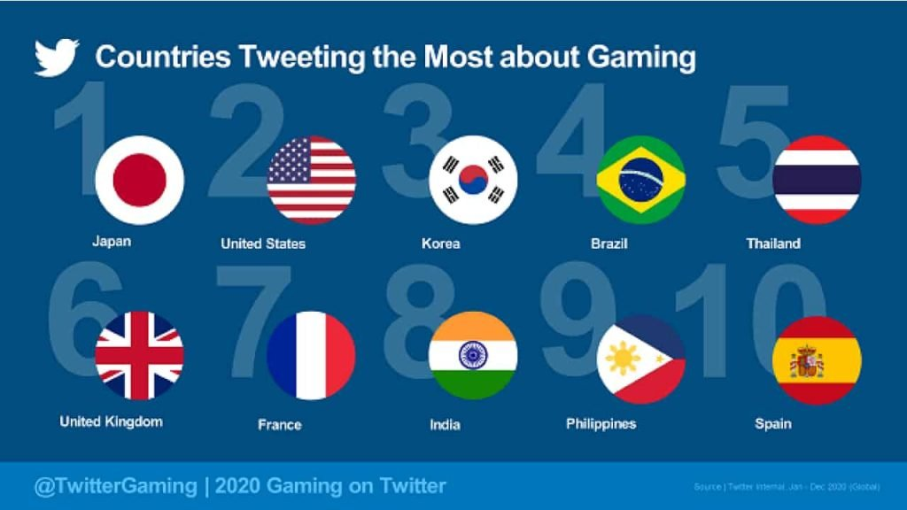 Philippines-rank-gaming-tweets