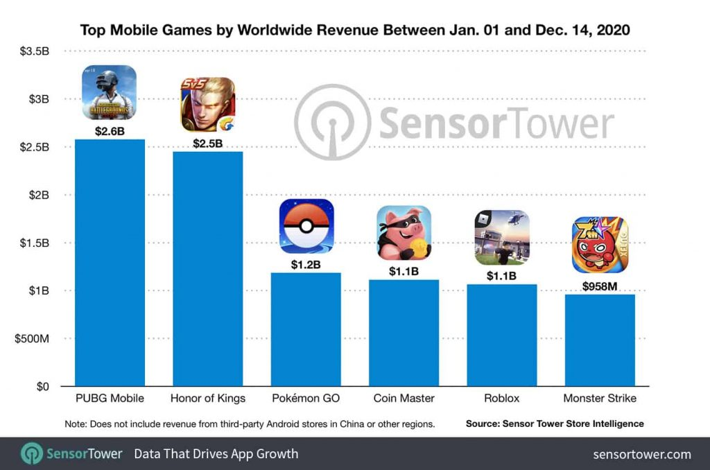 Top-mobile-games-revenue-2020