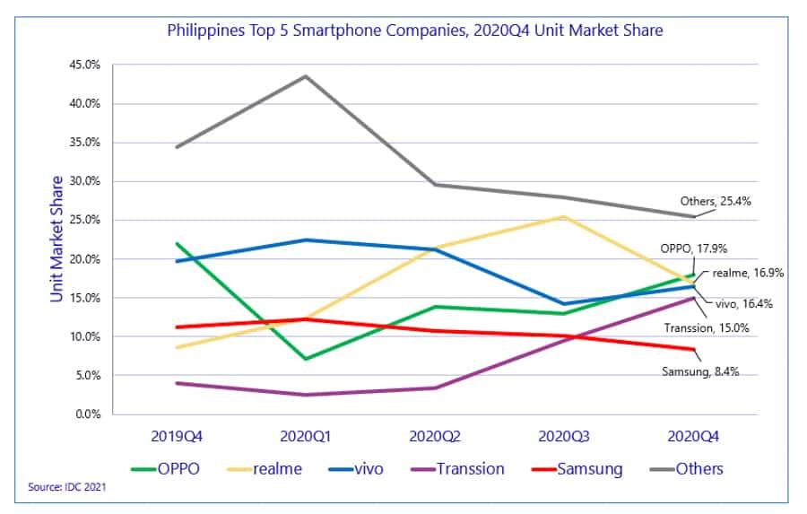 list-brands-sold-most-number-phones-ph-q4-2020-noypigeeks