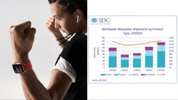 wearable-market-grew-2020-consumers-prioritize-health-fitness-noypigeeks