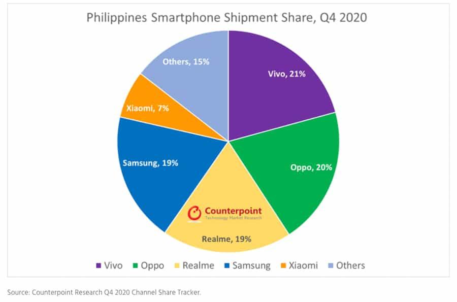ph-smartphone-shipment-fell-2020-growth-online-sales-noypigeeks-5370