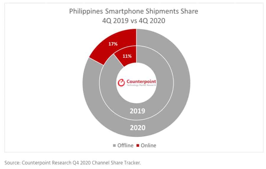 ph-smartphone-shipment-fell-2020-growth-online-sales-noypigeeks-5372
